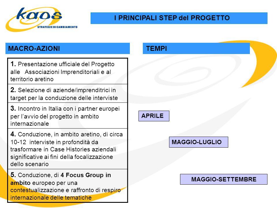 I PRINCIPALI STEP del PROGETTO MACRO-AZIONITEMPI 1.