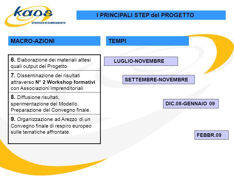 I PRINCIPALI STEP del PROGETTO MACRO-AZIONITEMPI 6.