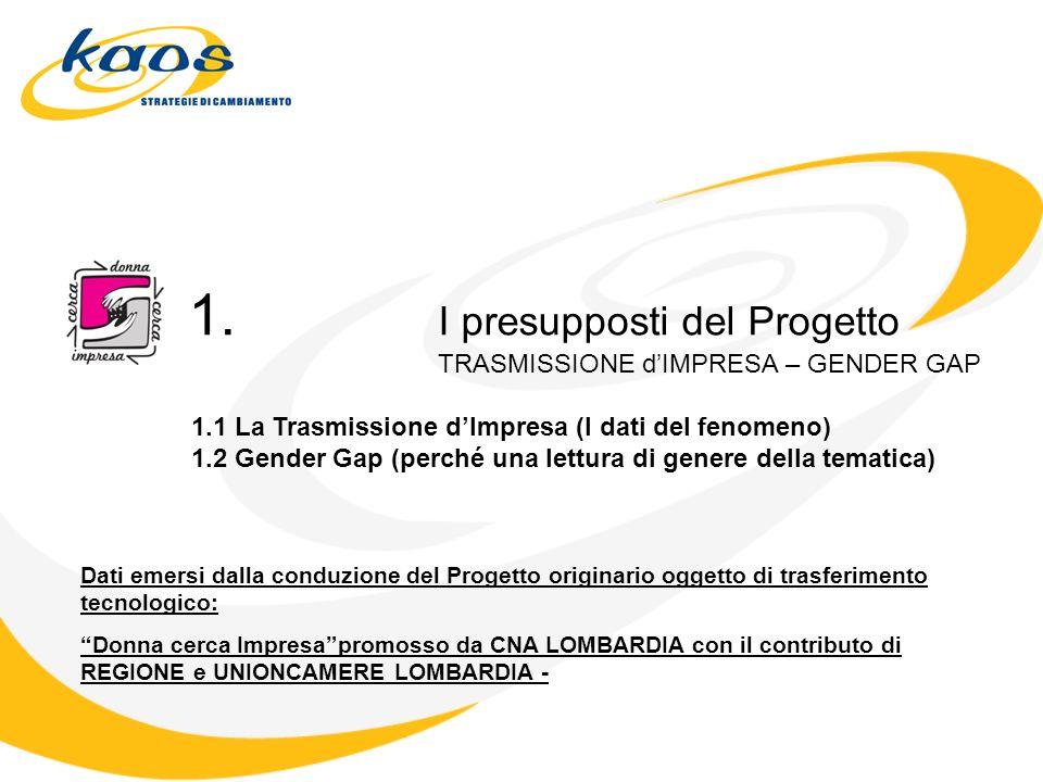 1. I presupposti del Progetto TRASMISSIONE dIMPRESA – GENDER GAP 1.1 La Trasmissione dImpresa (I dati del fenomeno) 1.2 Gender Gap (perché una lettura