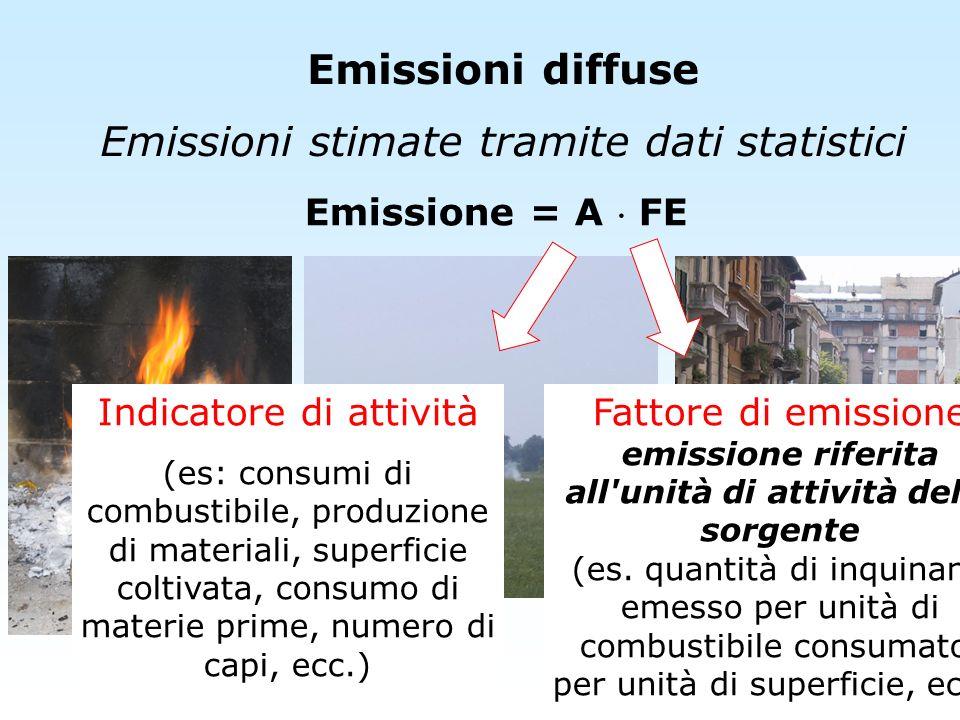 Emissioni diffuse Emissioni stimate tramite dati statistici Emissione = A FE Indicatore di attività (es: consumi di combustibile, produzione di materi