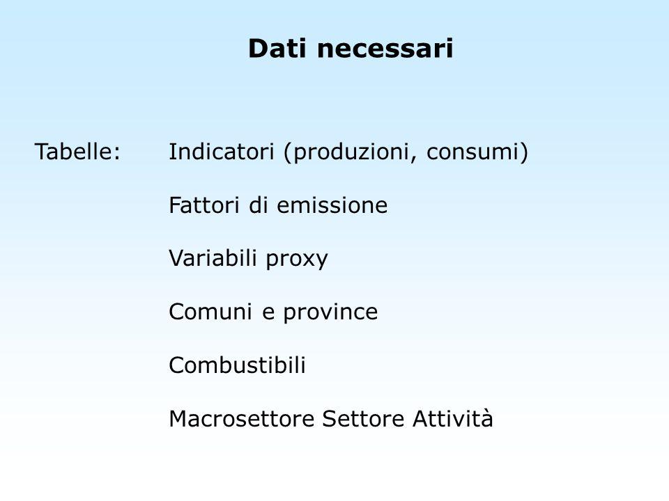 Dati necessari Tabelle:Indicatori (produzioni, consumi) Fattori di emissione Variabili proxy Comuni e province Combustibili Macrosettore Settore Attiv