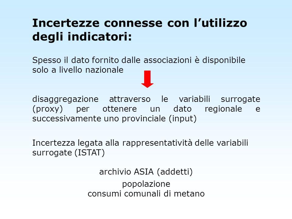 Incertezze connesse con lutilizzo degli indicatori: Spesso il dato fornito dalle associazioni è disponibile solo a livello nazionale disaggregazione a