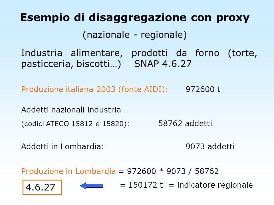 Esempio di disaggregazione con proxy (regionale - provinciale) Industria alimentare, vino SNAP 4.6.6 Produzione in Lombardia 2003 (fonte ISTAT):853183 hl Addetti regionali industria (codici ATECO 15931 e 15932): 977 addetti Addetti in provincia di Pavia:211 addetti Vino prodotto (PV) = 853183 * 211 / 977 = 184260 hl = indicatore provinciale 4.6.6