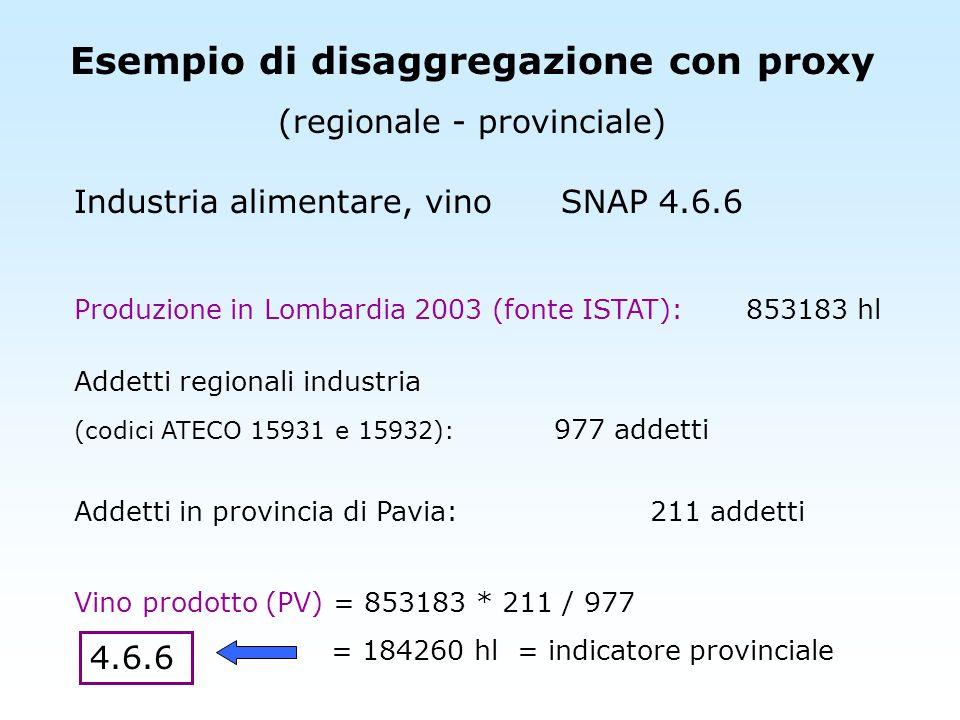 Esempio di disaggregazione con proxy (regionale - provinciale) Industria alimentare, vino SNAP 4.6.6 Produzione in Lombardia 2003 (fonte ISTAT):853183