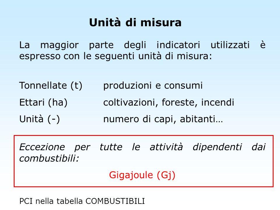 Unità di misura La maggior parte degli indicatori utilizzati è espresso con le seguenti unità di misura: Tonnellate (t)produzioni e consumi Ettari (ha