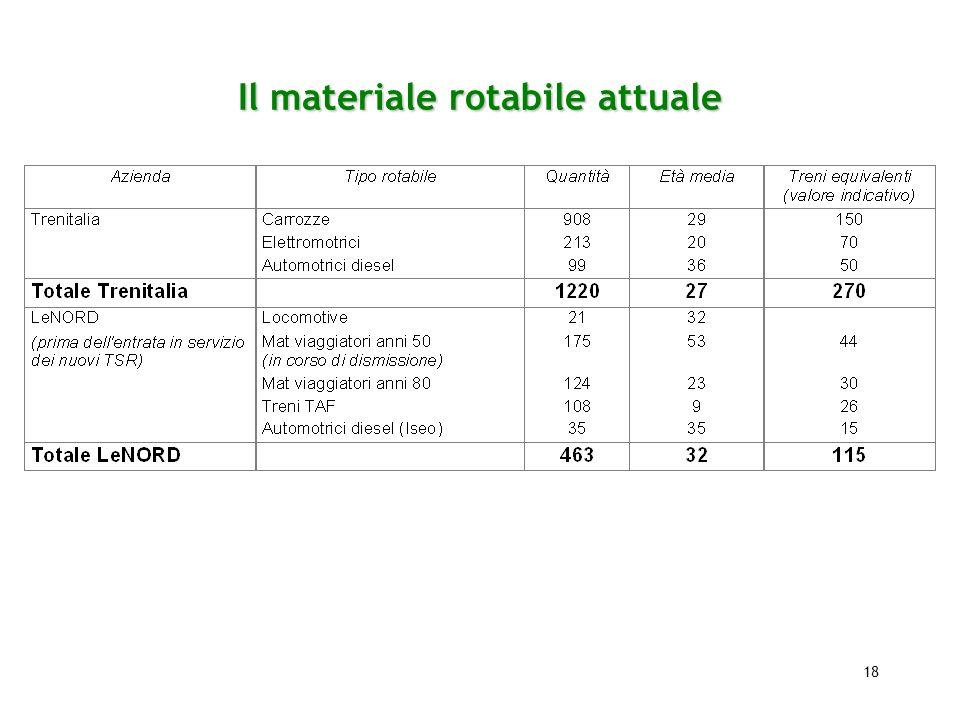 18 Il materiale rotabile attuale