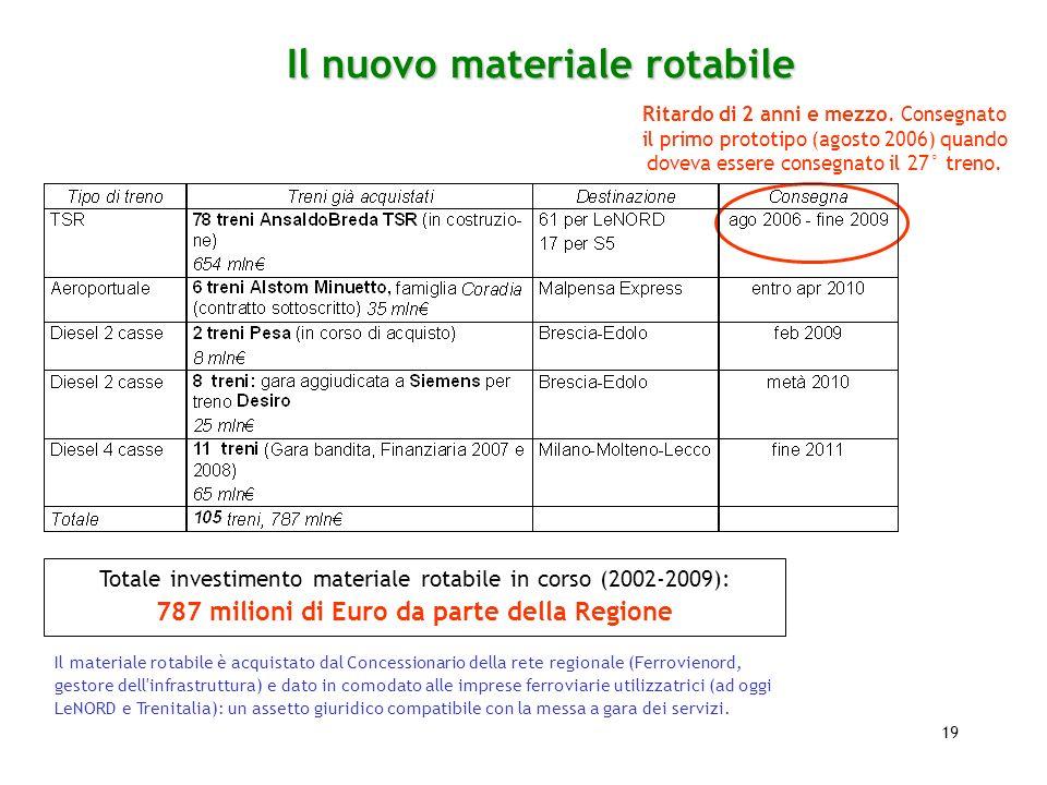 19 Totale investimento materiale rotabile in corso (2002-2009): 787 milioni di Euro da parte della Regione Il materiale rotabile è acquistato dal Conc
