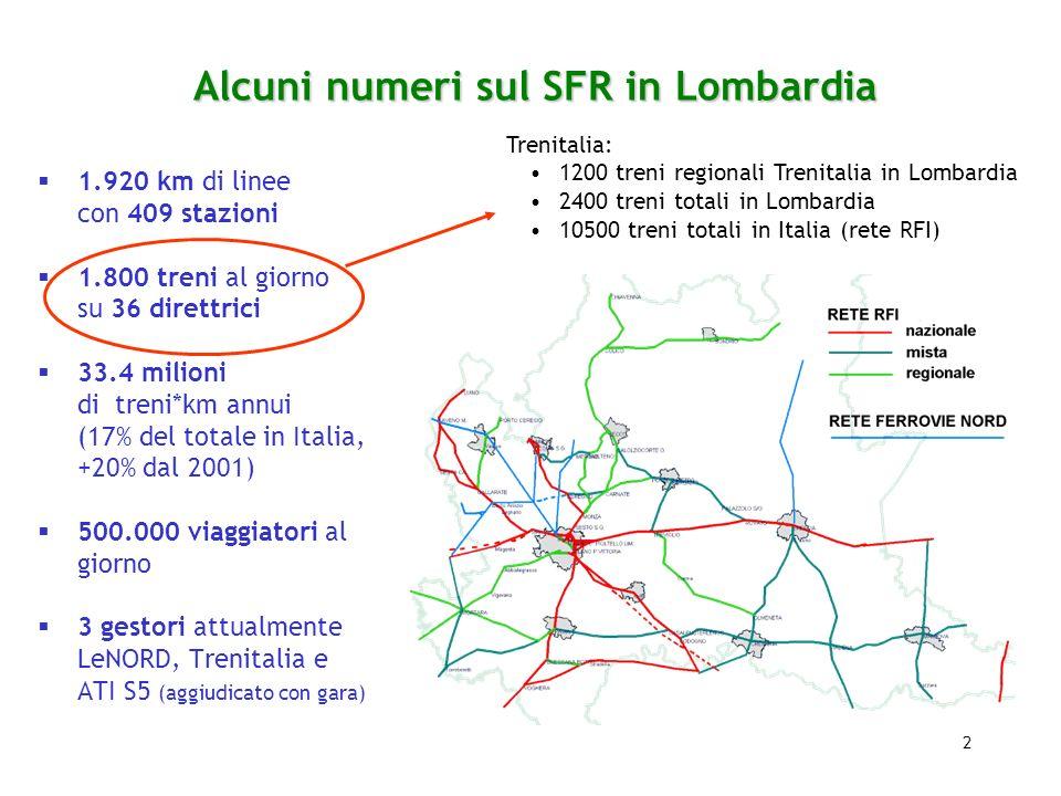 2 Alcuni numeri sul SFR in Lombardia 1.920 km di linee con 409 stazioni 1.800 treni al giorno su 36 direttrici 33.4 milioni di treni*km annui (17% del