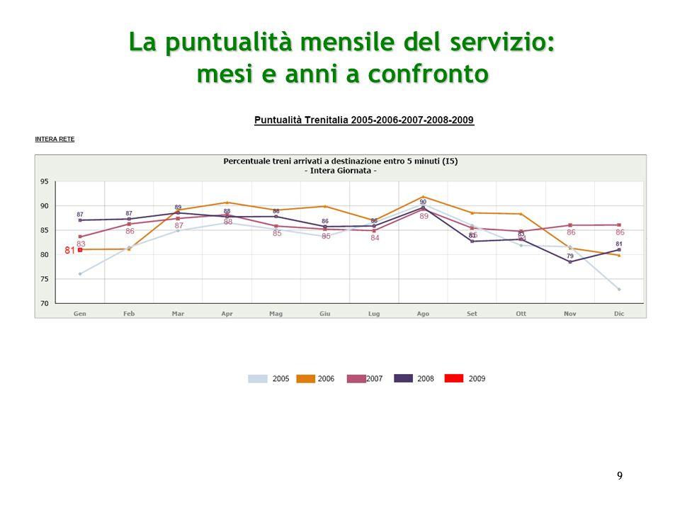 99 La puntualità mensile del servizio: mesi e anni a confronto