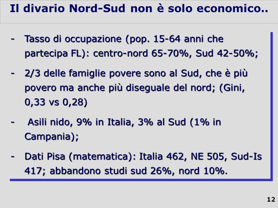 12 Il divario Nord-Sud non è solo economico..-Tasso di occupazione (pop.