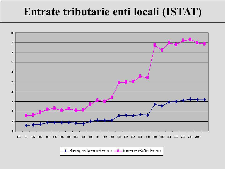 Entrate tributarie enti locali (ISTAT)