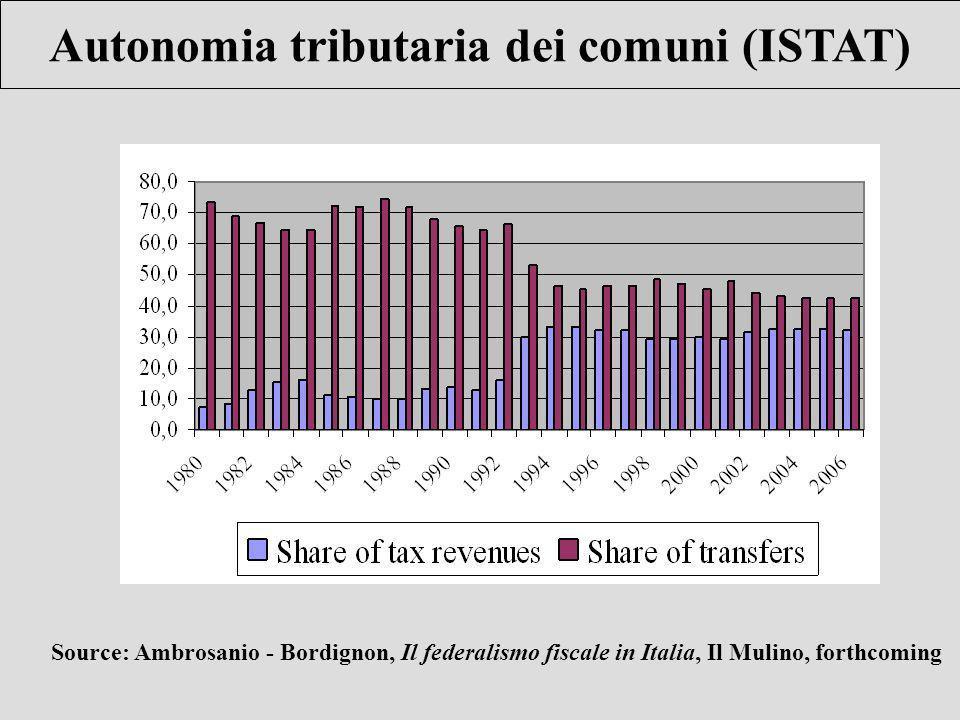 Autonomia tributaria dei comuni (ISTAT) Source: Ambrosanio - Bordignon, Il federalismo fiscale in Italia, Il Mulino, forthcoming