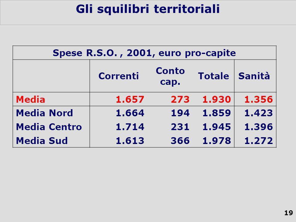 19 Gli squilibri territoriali Spese R.S.O., 2001, euro pro-capite Correnti Conto cap.