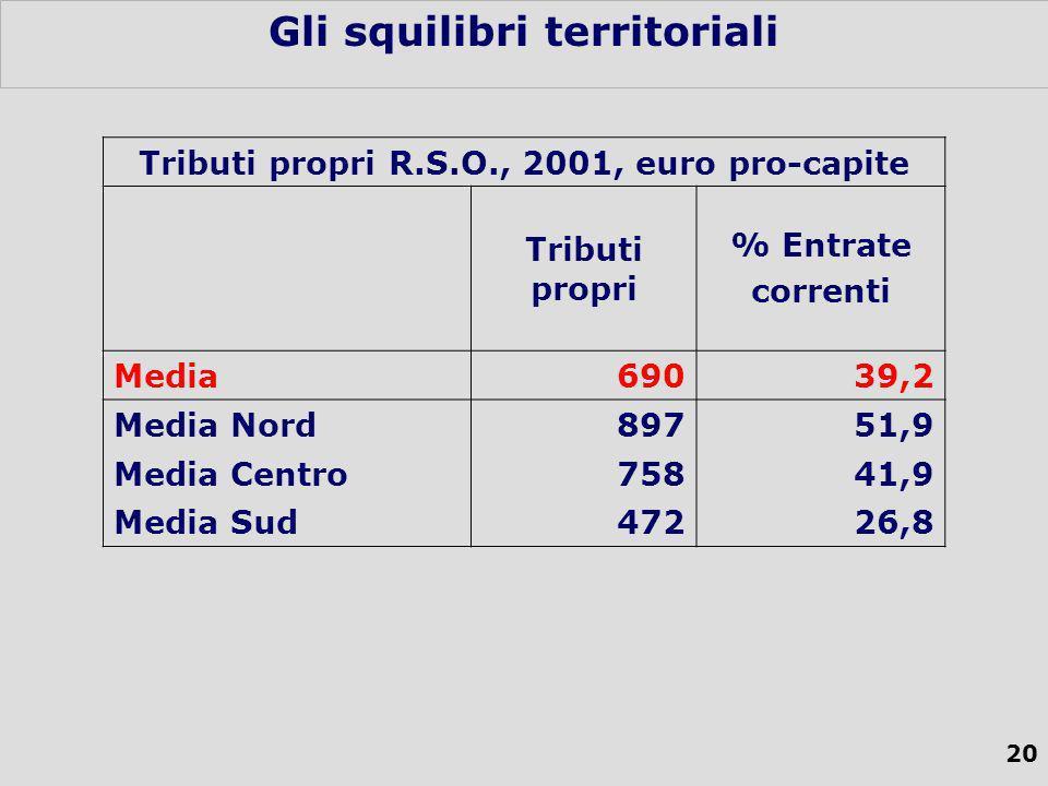 20 Gli squilibri territoriali Tributi propri R.S.O., 2001, euro pro-capite Tributi propri % Entrate correnti Media69039,2 Media Nord89751,9 Media Centro75841,9 Media Sud47226,8