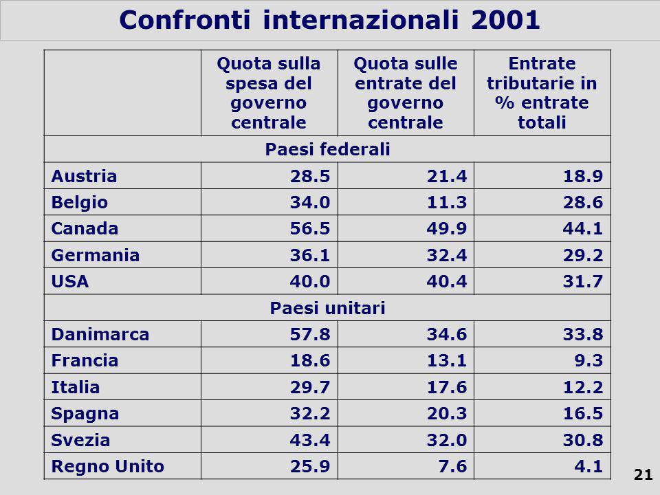 21 Confronti internazionali 2001 Quota sulla spesa del governo centrale Quota sulle entrate del governo centrale Entrate tributarie in % entrate totali Paesi federali Austria28.521.418.9 Belgio34.011.328.6 Canada56.549.944.1 Germania36.132.429.2 USA40.040.431.7 Paesi unitari Danimarca57.834.633.8 Francia18.613.19.3 Italia29.717.612.2 Spagna32.220.316.5 Svezia43.432.030.8 Regno Unito25.97.64.1