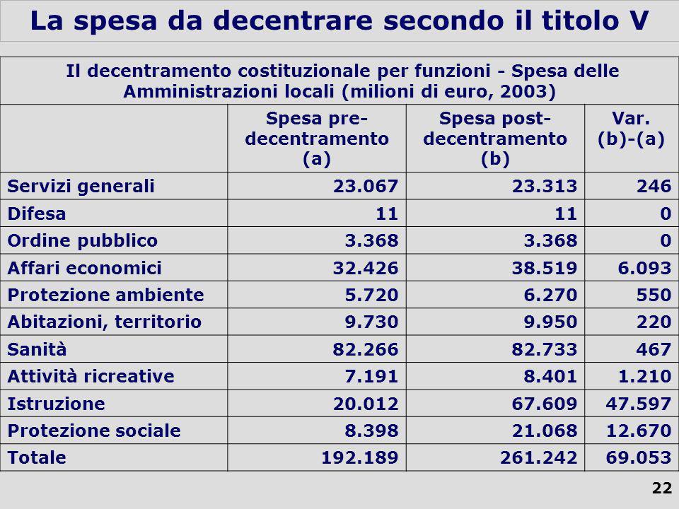 22 La spesa da decentrare secondo il titolo V Il decentramento costituzionale per funzioni - Spesa delle Amministrazioni locali (milioni di euro, 2003) Spesa pre- decentramento (a) Spesa post- decentramento (b) Var.