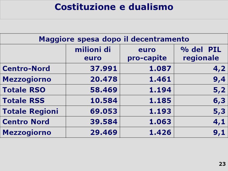 23 Costituzione e dualismo Maggiore spesa dopo il decentramento milioni di euro euro pro-capite % del PIL regionale Centro-Nord37.9911.0874,2 Mezzogiorno20.4781.4619,4 Totale RSO58.4691.1945,2 Totale RSS10.5841.1856,3 Totale Regioni69.0531.1935,3 Centro Nord39.5841.0634,1 Mezzogiorno29.4691.4269,1