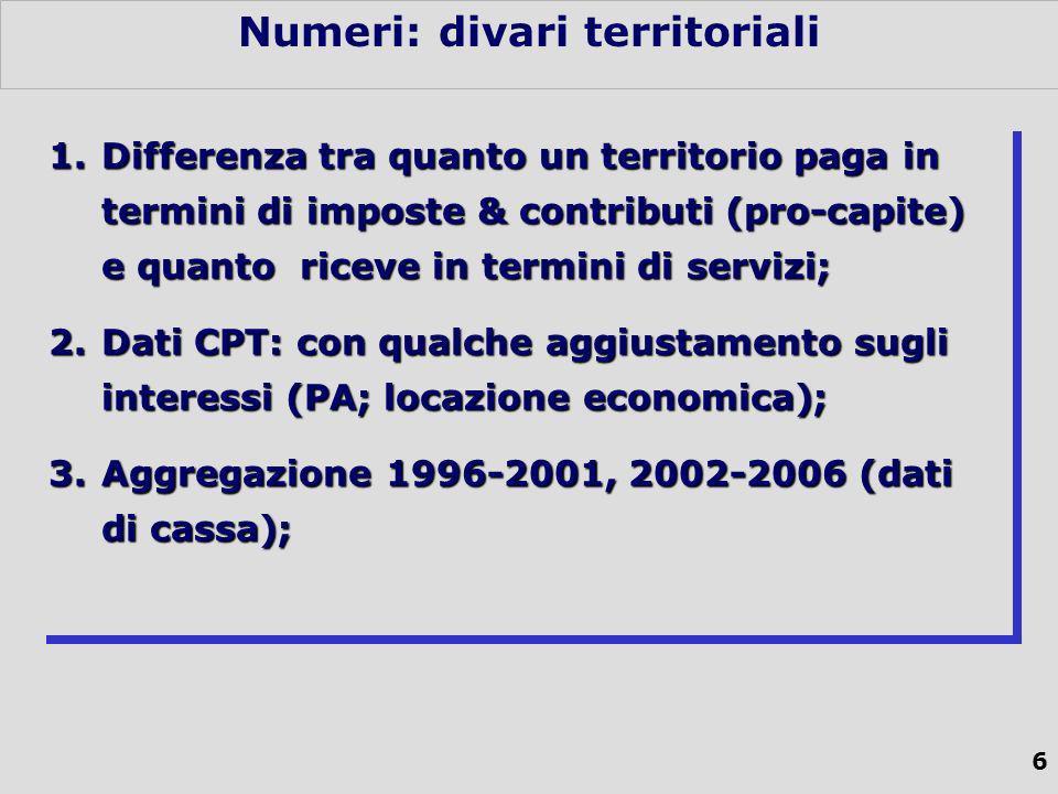 6 Numeri: divari territoriali 1.Differenza tra quanto un territorio paga in termini di imposte & contributi (pro-capite) e quanto riceve in termini di servizi; 2.Dati CPT: con qualche aggiustamento sugli interessi (PA; locazione economica); 3.Aggregazione 1996-2001, 2002-2006 (dati di cassa); 1.Differenza tra quanto un territorio paga in termini di imposte & contributi (pro-capite) e quanto riceve in termini di servizi; 2.Dati CPT: con qualche aggiustamento sugli interessi (PA; locazione economica); 3.Aggregazione 1996-2001, 2002-2006 (dati di cassa);