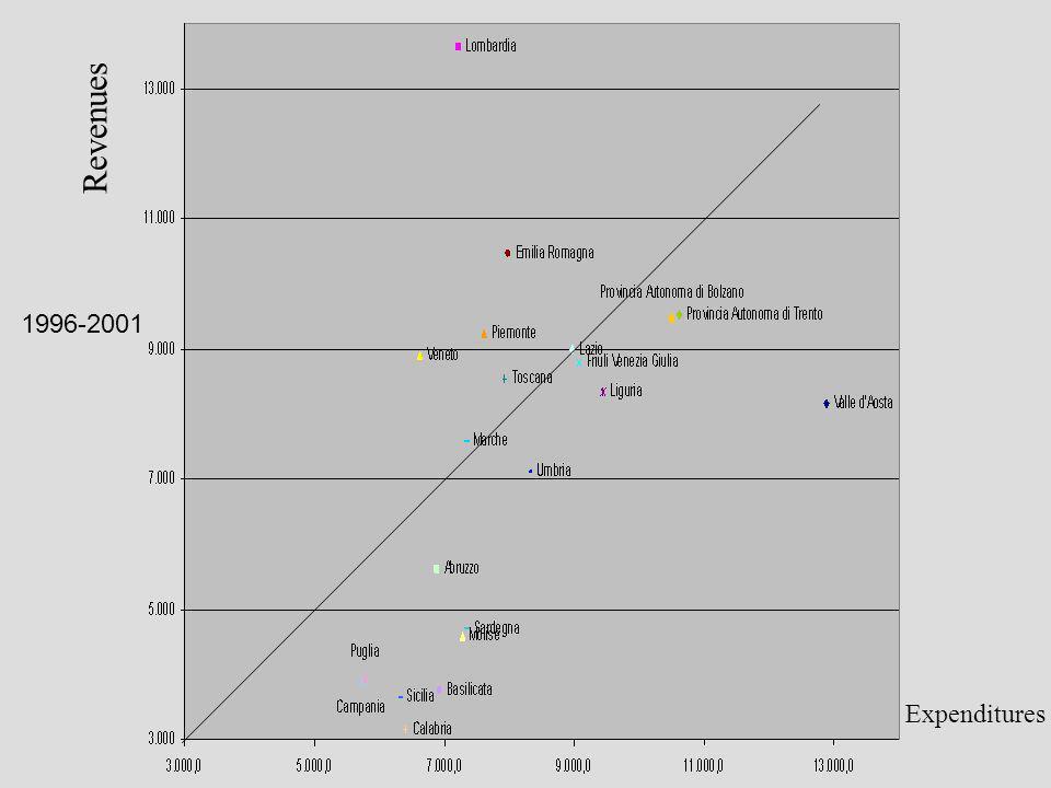 1996-2001 Revenues Expenditures