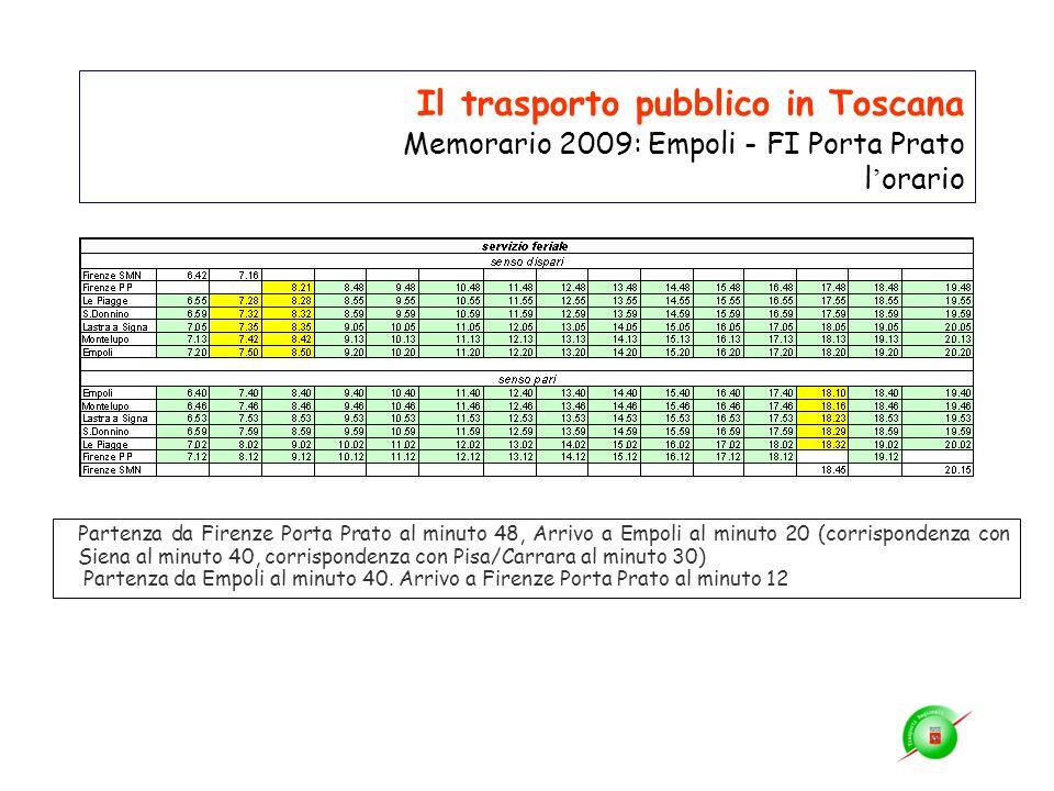 Il trasporto pubblico in Toscana Memorario 2009: Empoli - FI Porta Prato l orario Partenza da Firenze Porta Prato al minuto 48, Arrivo a Empoli al min