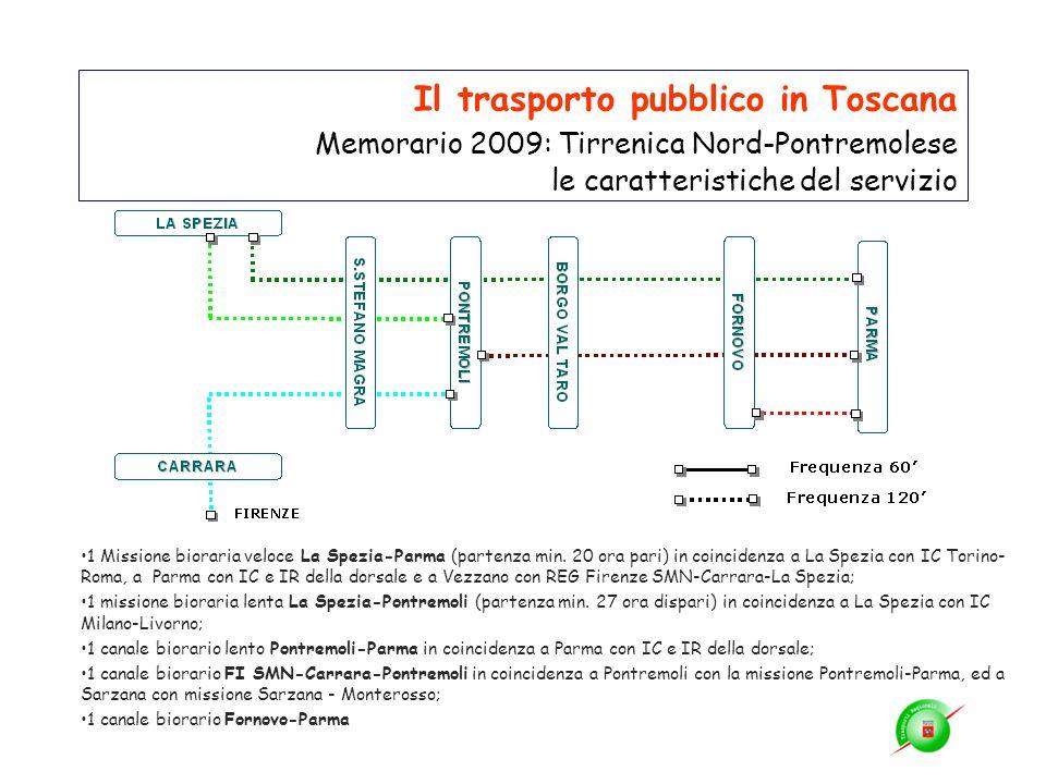 Il trasporto pubblico in Toscana Memorario 2009: Tirrenica Nord-Pontremolese le caratteristiche del servizio 1 Missione bioraria veloce La Spezia-Parm