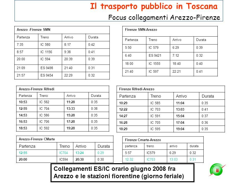 Arezzo -Firenze SMN PartenzaTrenoArrivoDurata 7:35IC 5808:170:42 8:57IC 11569:380:41 20:00IC 59420:390:39 21:09ES 949821:400:31 21:57ES 945422:290:32