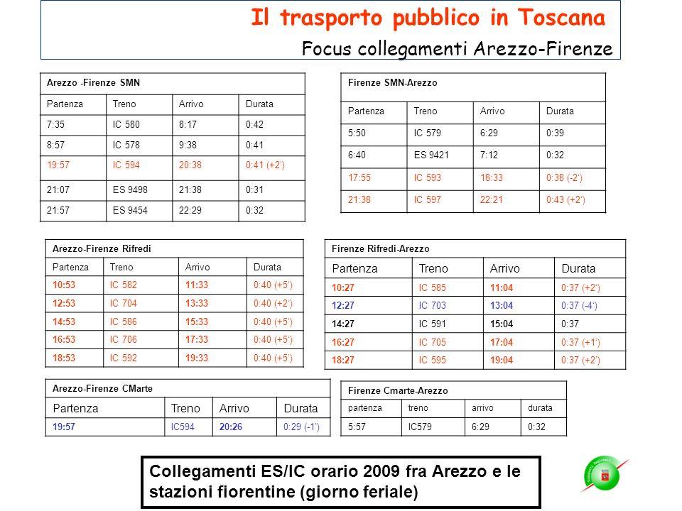 Arezzo -Firenze SMN PartenzaTrenoArrivoDurata 7:35IC 5808:170:42 8:57IC 5789:380:41 19:57IC 59420:380:41 (+2) 21:07ES 949821:380:31 21:57ES 945422:290