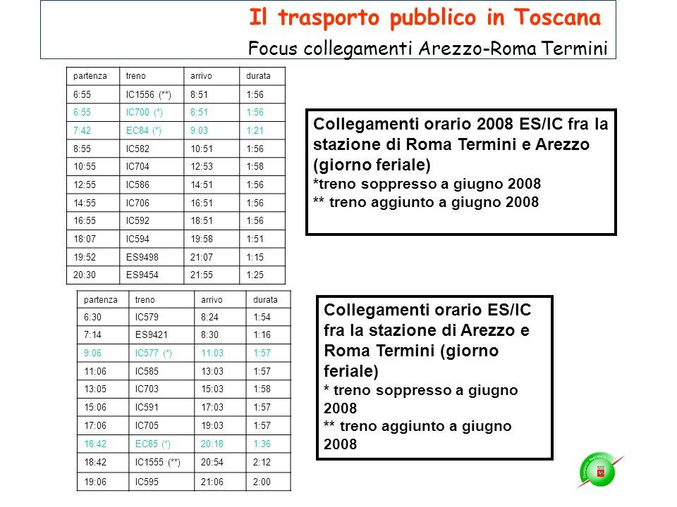 Collegamenti orario 2008 ES/IC fra la stazione di Roma Termini e Arezzo (giorno feriale) *treno soppresso a giugno 2008 ** treno aggiunto a giugno 200