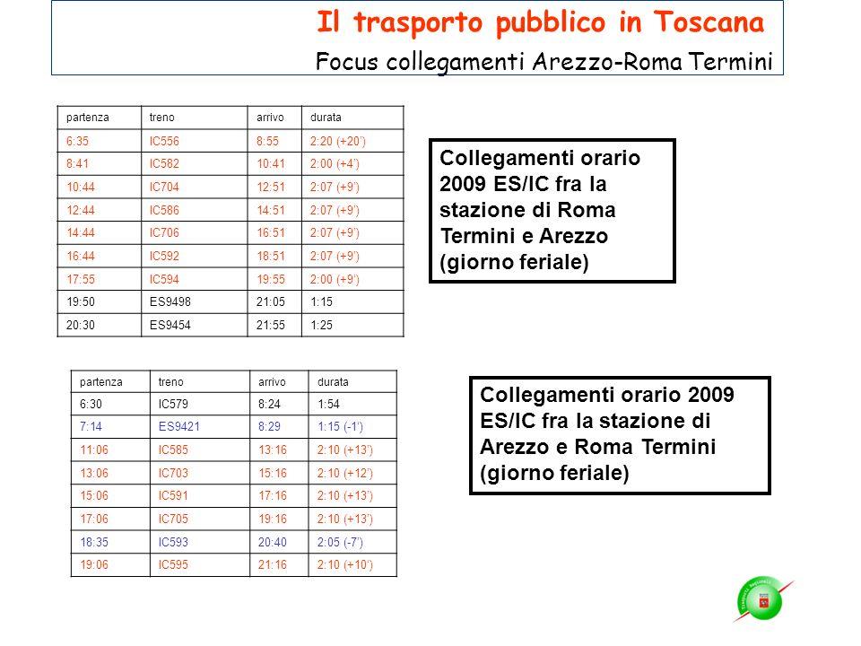 Collegamenti orario 2009 ES/IC fra la stazione di Roma Termini e Arezzo (giorno feriale) Collegamenti orario 2009 ES/IC fra la stazione di Arezzo e Ro