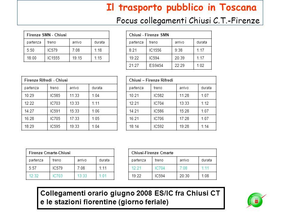 Firenze SMN - Chiusi partenzatrenoarrivodurata 5:50IC5797:081:18 18:00IC155519:151:15 Chiusi - Firenze SMN partenzatrenoarrivodurata 8:21IC15569:381:1