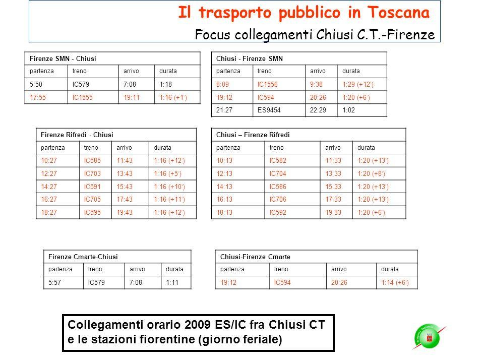 Firenze SMN - Chiusi partenzatrenoarrivodurata 5:50IC5797:081:18 17:55IC155519:111:16 (+1) Chiusi - Firenze SMN partenzatrenoarrivodurata 8:09IC15569: