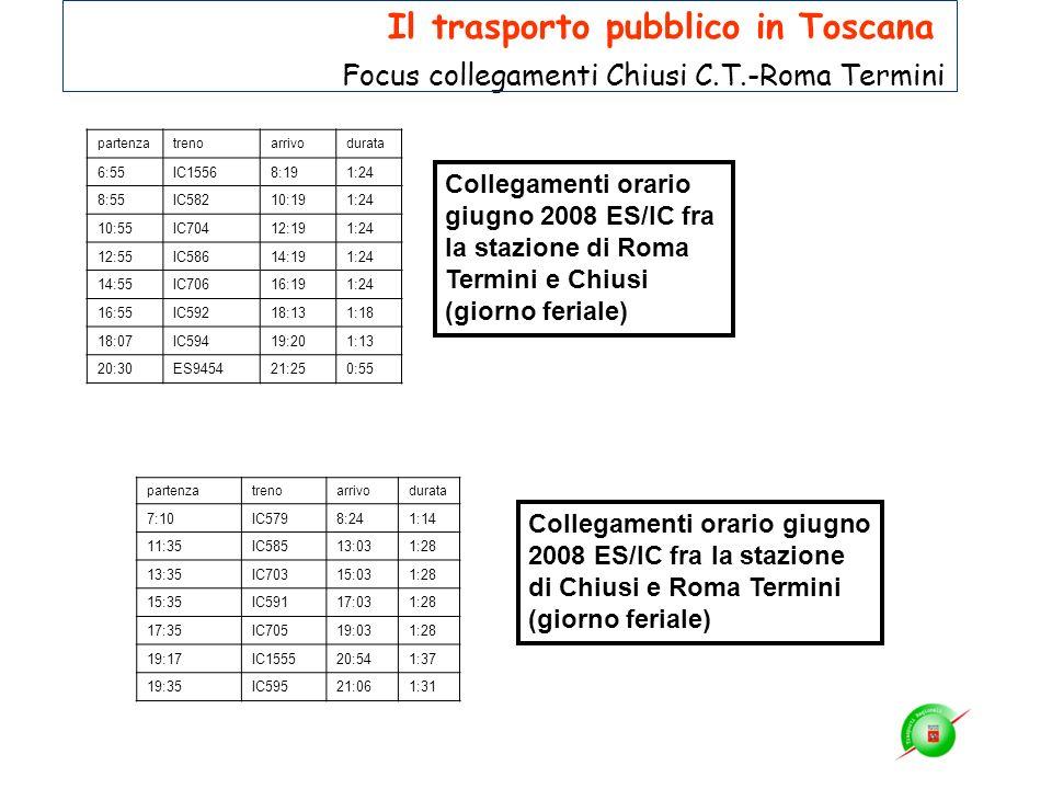 Collegamenti orario giugno 2008 ES/IC fra la stazione di Roma Termini e Chiusi (giorno feriale) partenzatrenoarrivodurata 6:55IC15568:191:24 8:55IC582
