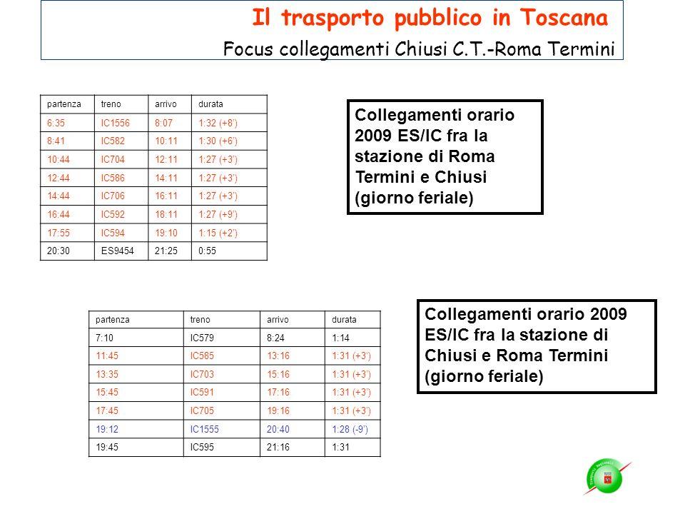 Collegamenti orario 2009 ES/IC fra la stazione di Roma Termini e Chiusi (giorno feriale) partenzatrenoarrivodurata 6:35IC15568:071:32 (+8) 8:41IC58210