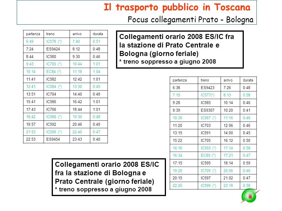 Collegamenti orario 2008 ES/IC fra la stazione di Prato Centrale e Bologna (giorno feriale) * treno soppresso a giugno 2008 partenzatrenoarrivodurata