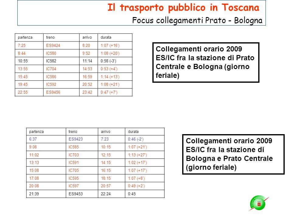 Collegamenti orario 2009 ES/IC fra la stazione di Prato Centrale e Bologna (giorno feriale) Collegamenti orario 2009 ES/IC fra la stazione di Bologna
