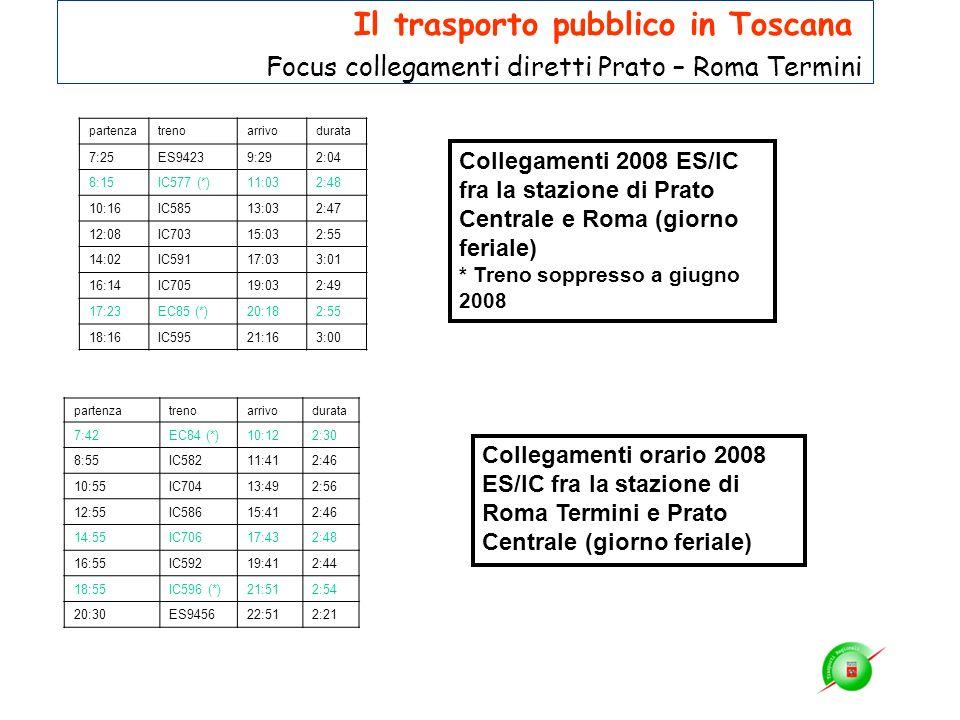 Collegamenti 2008 ES/IC fra la stazione di Prato Centrale e Roma (giorno feriale) * Treno soppresso a giugno 2008 partenzatrenoarrivodurata 7:25ES9423
