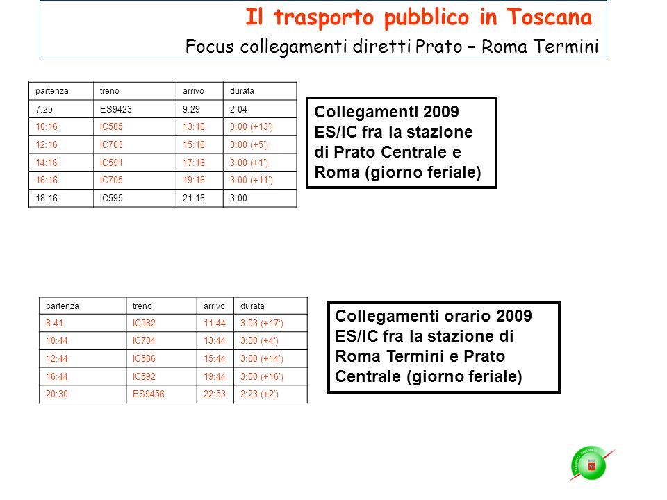 Collegamenti 2009 ES/IC fra la stazione di Prato Centrale e Roma (giorno feriale) partenzatrenoarrivodurata 7:25ES94239:292:04 10:16IC58513:163:00 (+1