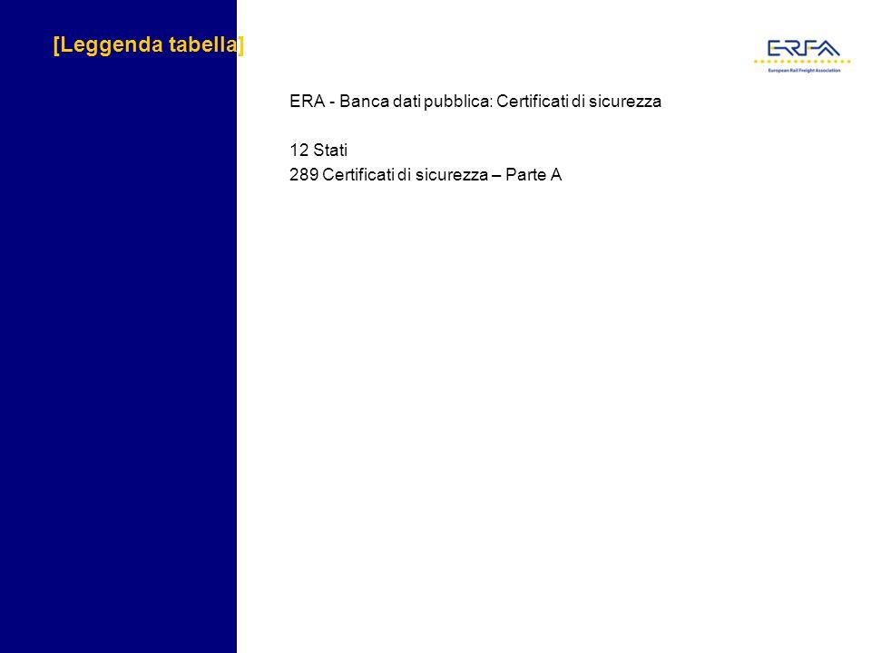 [Leggenda tabella] ERA - Banca dati pubblica: Certificati di sicurezza 12 Stati 289 Certificati di sicurezza – Parte A