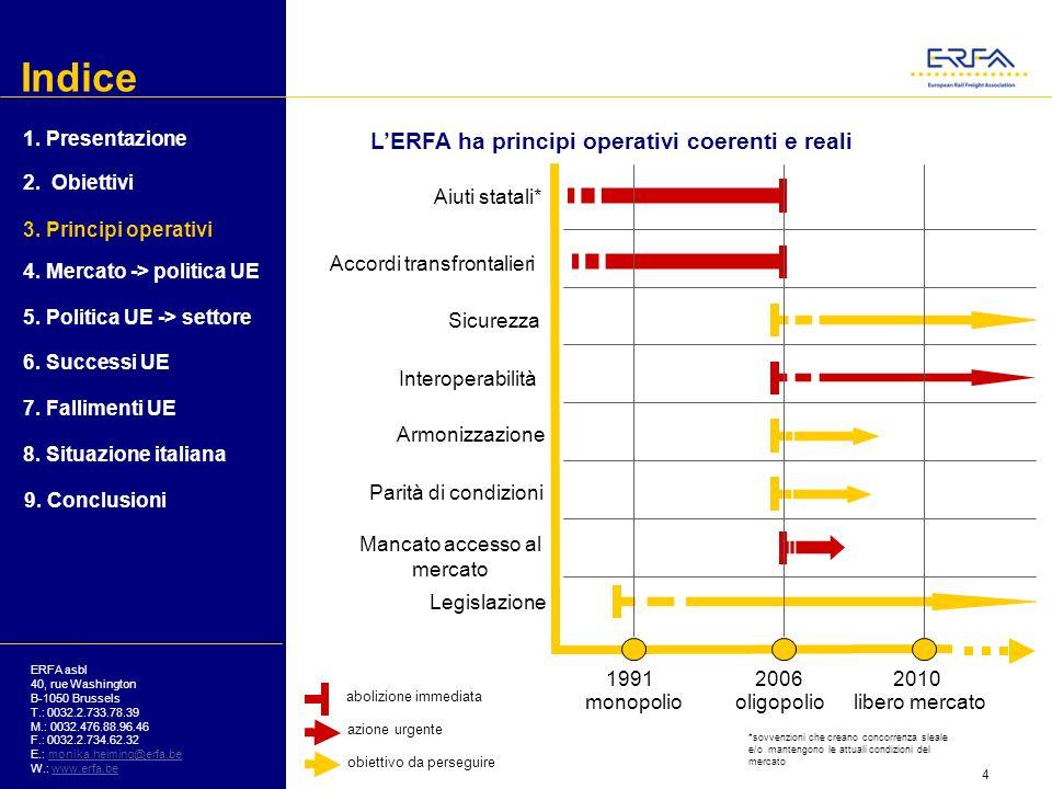 Indice ERFA asbl 40, rue Washington B-1050 Brussels T.: 0032.2.733.78.39 M.: 0032.476.88.96.46 F.: 0032.2.734.62.32 E.: monika.heiming@erfa.bemonika.heiming@erfa.be W.: www.erfa.bewww.erfa.be I fallimenti della politica UE nel settore: effetti sulleconomia UE 1.