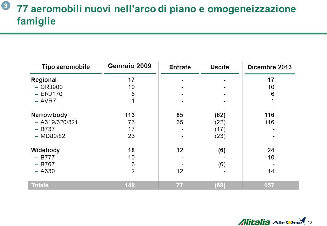 9 Alitalia 2009 Alitalia oggiAlitalia oggiAlitalia oggiAlitalia oggi Età media della flotta (anni) Ryan Air Easy Jet TurkishIberia 8,6 Air France Swis