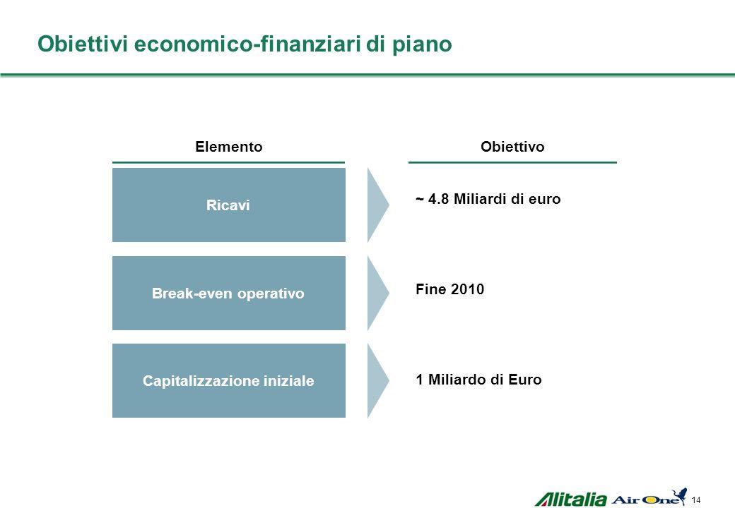 13 Air France-KLM partner strategico di Alitalia Attrattività Fattibilità Disponibilità ad investire in una partecipazione di minoranza Costruzione st