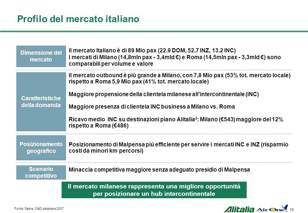 14 Obiettivi economico-finanziari di piano Elemento Obiettivo ~ 4.8 Miliardi di euro Fine 2010 1 Miliardo di Euro Ricavi Break-even operativo Capitali