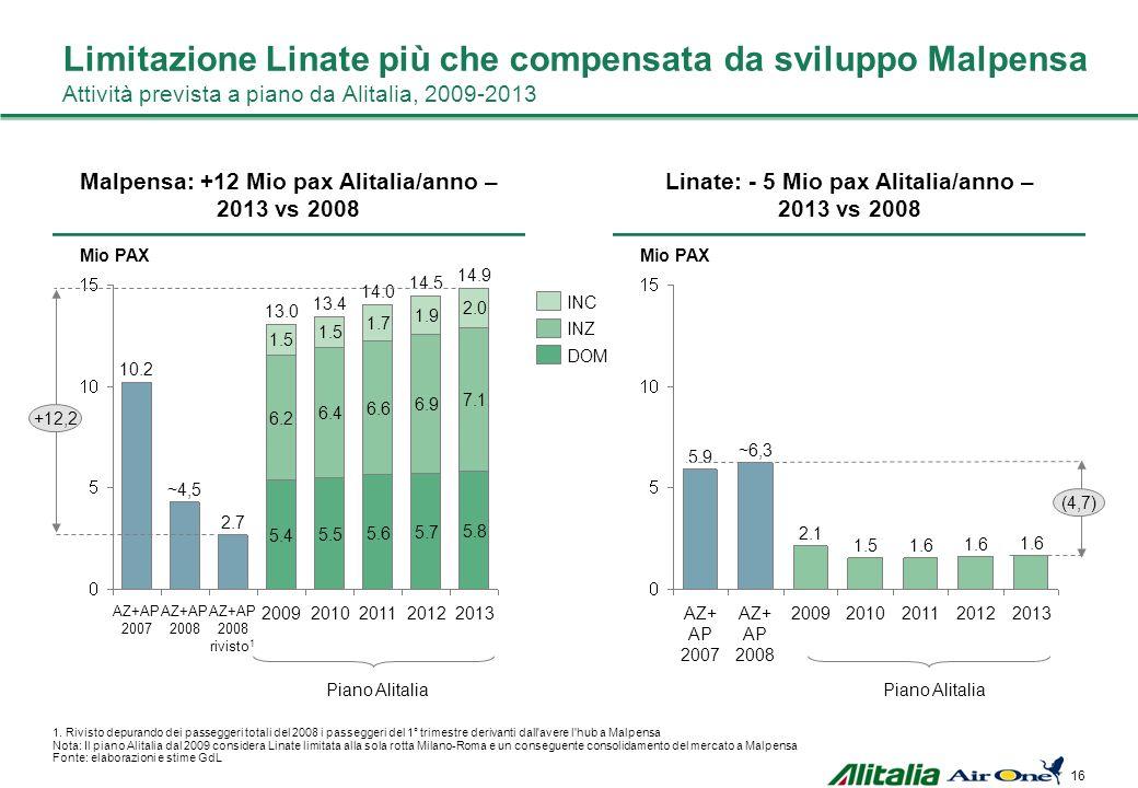 15 Il mercato Italiano è di 89 Mio pax (22.9 DOM, 52.7 INZ, 13.2 INC) I mercati di Milano (14,8mln pax - 3,4mld ) e Roma (14,5mln pax - 3,3mld ) sono