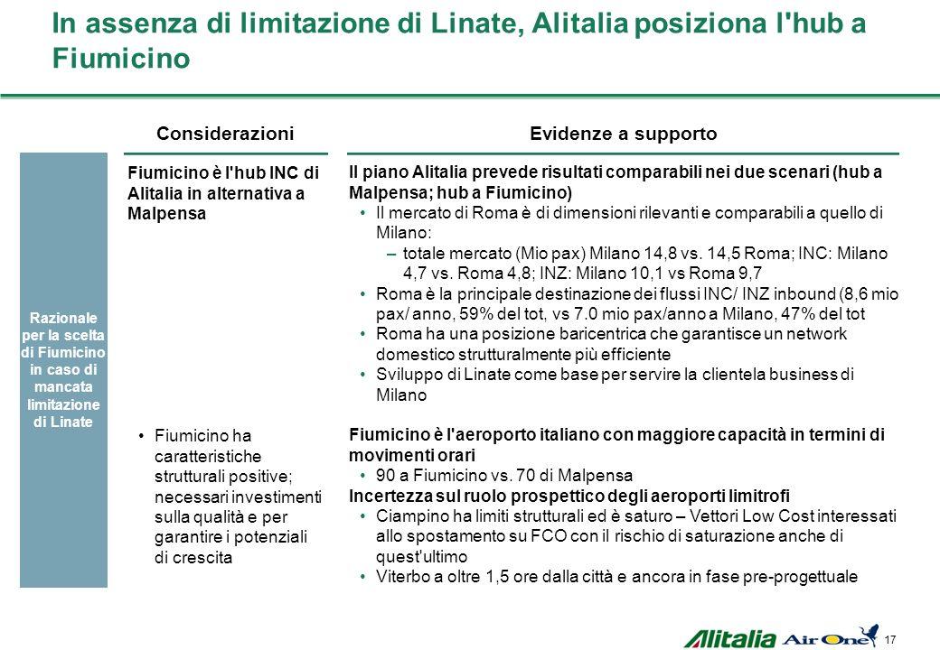 16 Limitazione Linate più che compensata da sviluppo Malpensa Attività prevista a piano da Alitalia, 2009-2013 10.2 AZ+AP 2007 ~4,5 AZ+AP 2008 2.7 AZ+