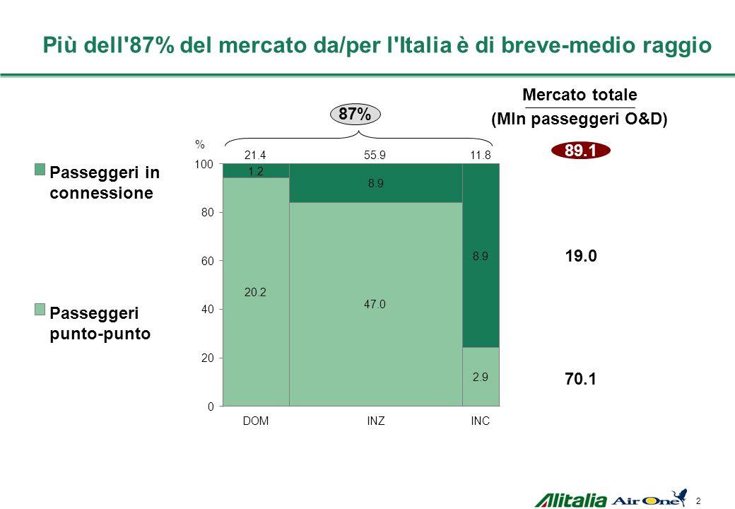 2 Più dell 87% del mercato da/per l Italia è di breve-medio raggio 89.1 Passeggeri in connessione Passeggeri punto-punto Mercato totale (Mln passeggeri O&D) 19.0 70.1 INC 1.2 20.2 21.4 DOM 8.9 0 47.0 20 40 60 100 % 55.9 INZ 8.9 2.9 11.8 80 87%