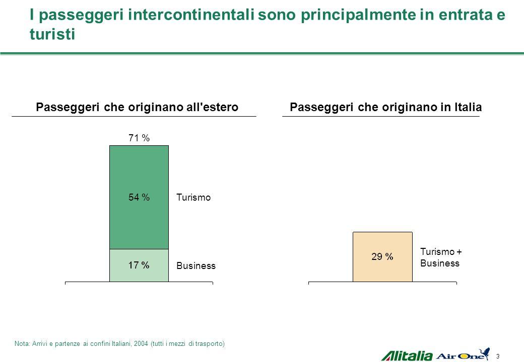 3 54 % 71 % Business Turismo Turismo + BusinessTurismo + BusinessTurismo + BusinessTurismo + Business Passeggeri che originano all esteroPasseggeri che originano in Italia I passeggeri intercontinentali sono principalmente in entrata e turisti Nota: Arrivi e partenze ai confini Italiani, 2004 (tutti i mezzi di trasporto)