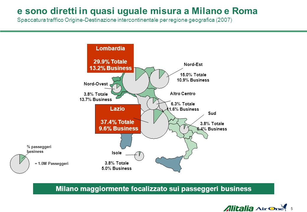 5 Lombardia 29.9% Totale 13.2% Business Nord-Ovest 3.8% Totale 13.7% Business Nord-Est 15.0% Totale 10.9% Business Altro Centro 6.3% Totale 11.6% Business Lazio 37.4% Totale 9.6% Business Sud 3.8% Totale 6.4% Business Isole 3.8% Totale 5.0% Business = 1.0M Passeggeri % passeggeri business e sono diretti in quasi uguale misura a Milano e Roma Spaccatura traffico Origine-Destinazione intercontinentale per regione geografica (2007) Milano maggiormente focalizzato sui passeggeri business
