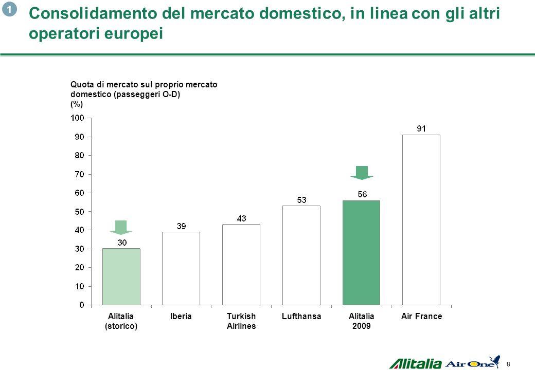 8 Alitalia 2009Alitalia (storico) IberiaTurkish Airlines LufthansaAir France Quota di mercato sul proprio mercato domestico (passeggeri O-D) (%) Consolidamento del mercato domestico, in linea con gli altri operatori europei 1