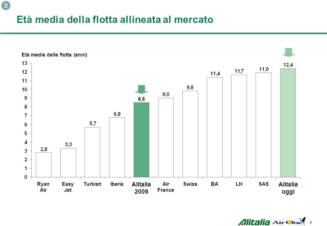 9 Alitalia 2009 Alitalia oggiAlitalia oggiAlitalia oggiAlitalia oggi Età media della flotta (anni) Ryan Air Easy Jet TurkishIberia 8,6 Air France SwissBALHSAS Età media della flotta allineata al mercato 3