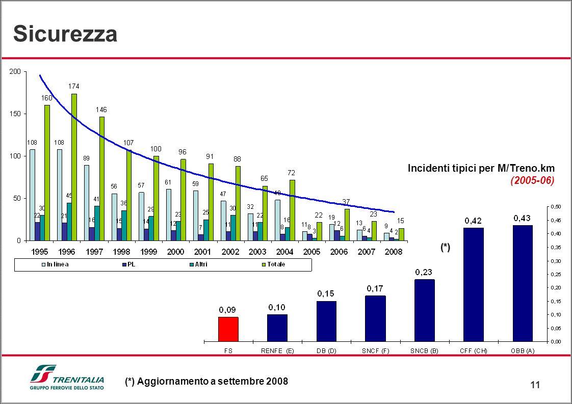 11 (*) (*) Aggiornamento a settembre 2008 Incidenti tipici per M/Treno.km (2005-06) Sicurezza